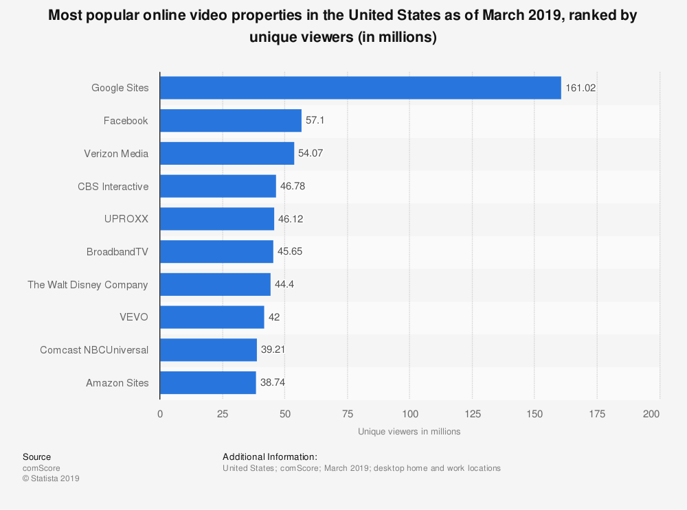 Most popular online video properties in the USA chart