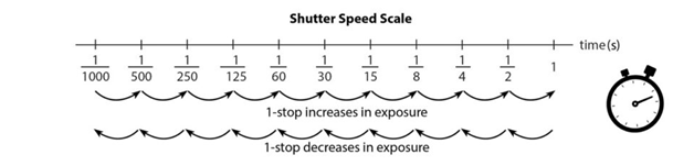 Shutter Speed Scale